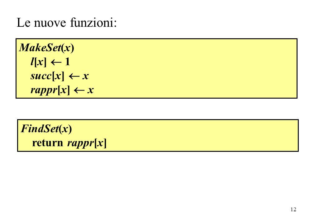 Le nuove funzioni: MakeSet(x) l[x]  1 succ[x]  x rappr[x]  x
